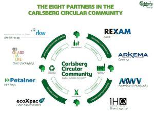 Osm partnerů Carlsberg Circular Community a jejich role. Zdroj: www.carlsberggroup.com