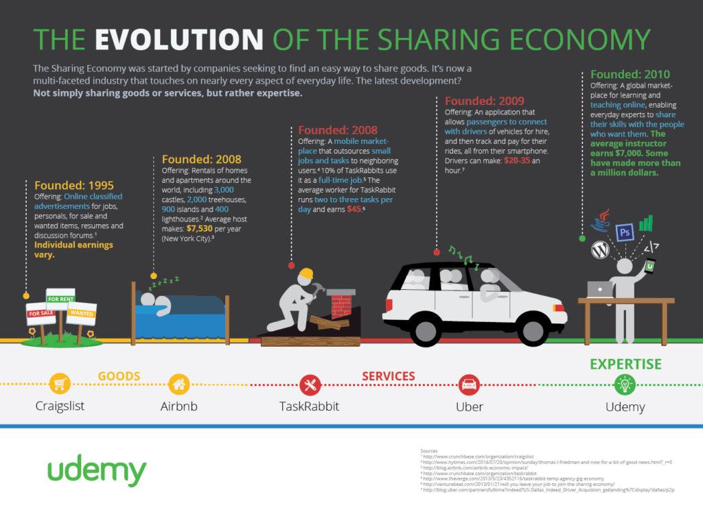 evoluce-sdilene-ekonomiky