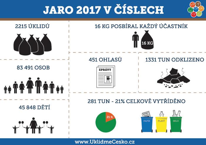 infografika-stat2017jaro