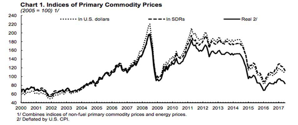MMF, graf, ceny komodit