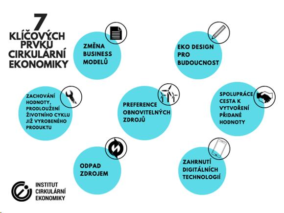 7 klíčových prvků cirkulární ekonomiky - Změna business modelu - zachování hodnoty, prodloužení životního cyklu již vyrobeného produktu - odpad zdrojem - preference obnovitelných zdrojů - zahnrnutí digitálních technologií - spolupráce cesta k vytvoření přidané hodnoty - eko design pro budoucnost